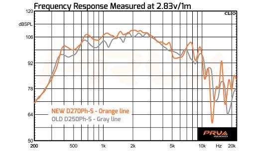 PRV Audio - D270Ph-S x D250Ph-S Comparative Graphic