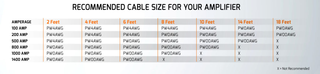 Cable Size Recommnedation
